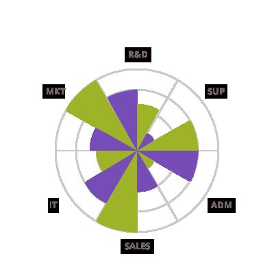 Angular Data Chart   Data Visualization Tools   Pie Chart ...