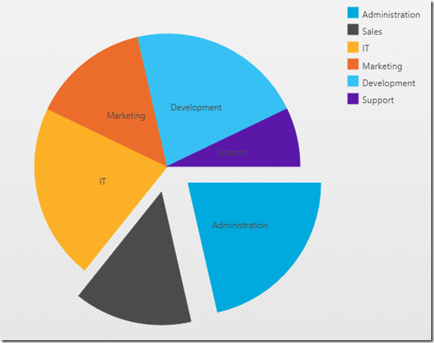 NetAdvantage for Windows UI - Pie Chart