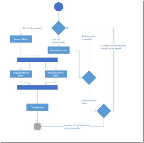 xamDiagram - activity diagram