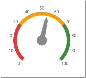 Infragistics UWP Preview - Radial Gauge