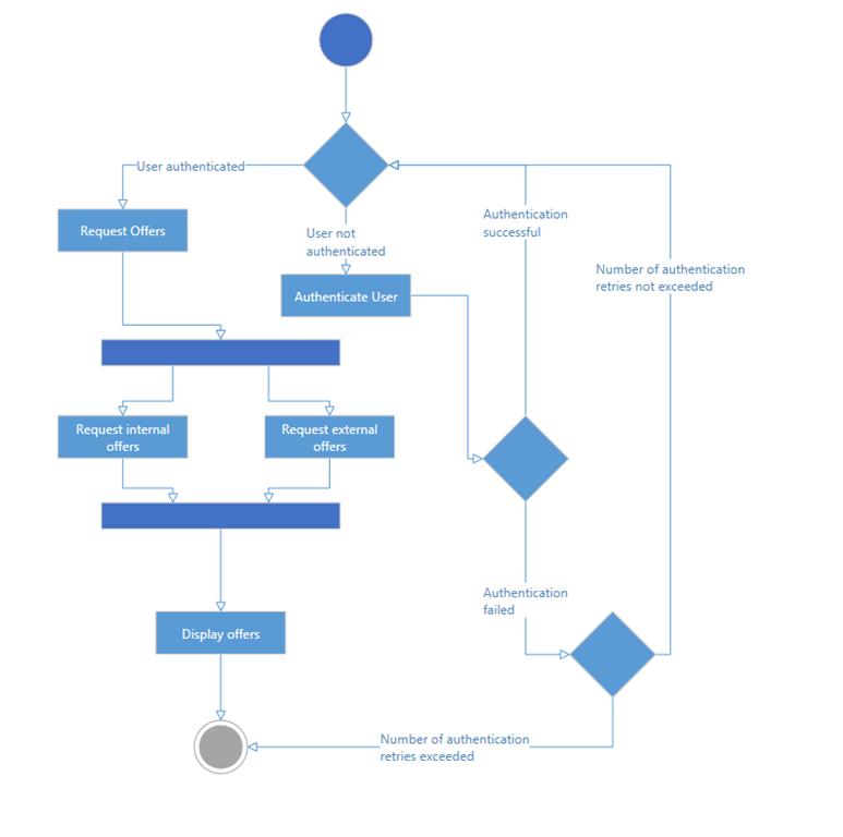 Whats new in infragistics wpf and silverlight 141 infragistics blog xamdiagram activity diagram ccuart Images