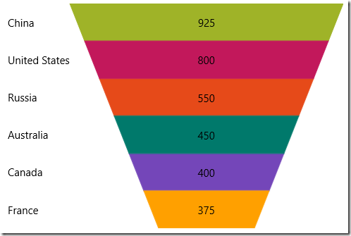 Infragistics UWP Preview - Funnel Chart