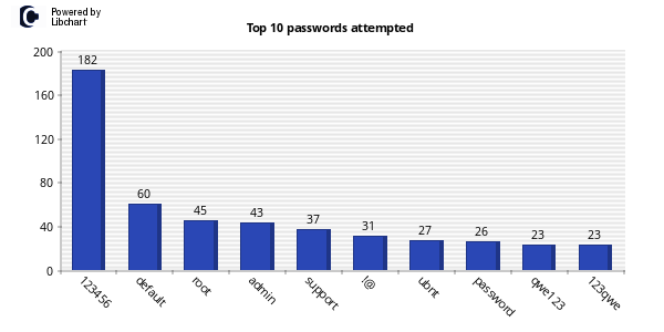 Top 10 Passwords