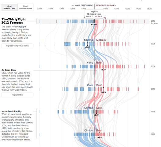 Top 5 Interactive Graphics of the 2012 Presidential Election