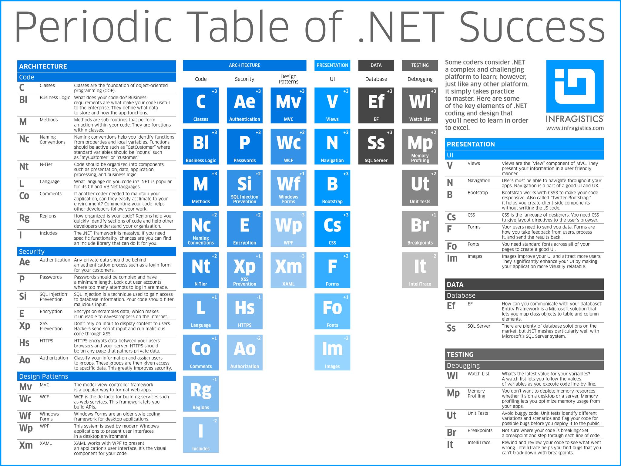 The periodic table of infragistics blog urtaz Images