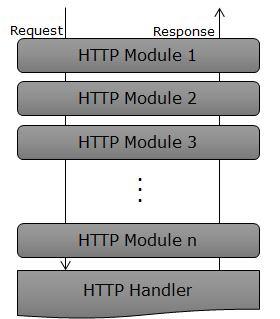 11个显著提升 ASP.NET 应用程序性能的技巧——第1部分 技术分享 第4张