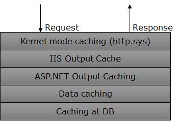 11个显著提升 ASP.NET 应用程序性能的技巧——第1部分 技术分享 第1张