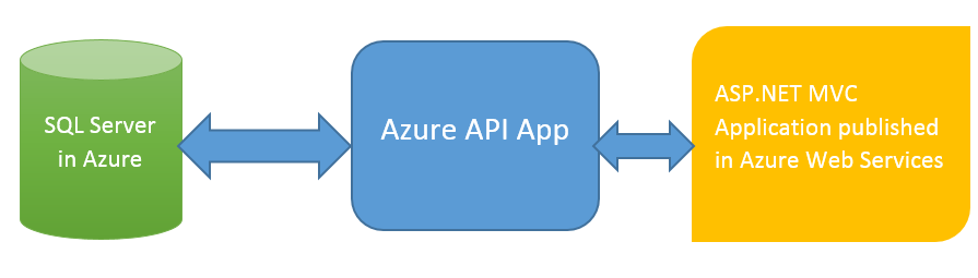 Azure Ad Authentication For Mvc Web Application