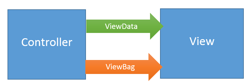نتيجة بحث الصور عن ‪difference between ViewBag and ViewData‬‏
