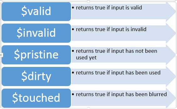Validating User Input on a Form in Angular JS | Infragistics