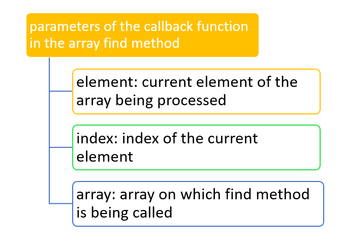 javascript how to add in array functions