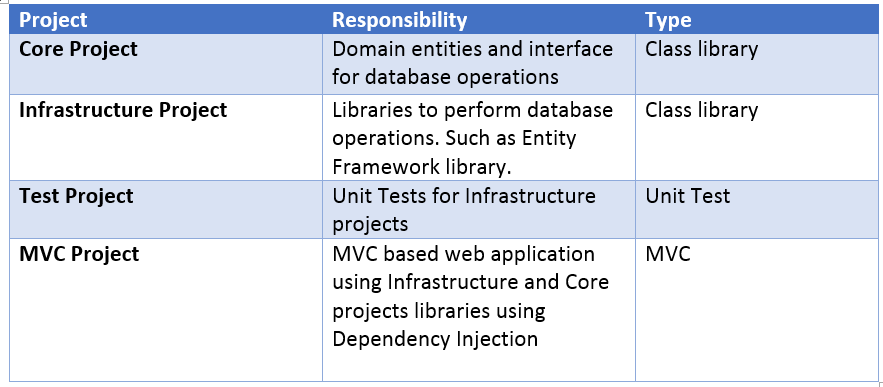 How To Implement The Repository Pattern In ASPNET MVC Application Classy Repository Pattern