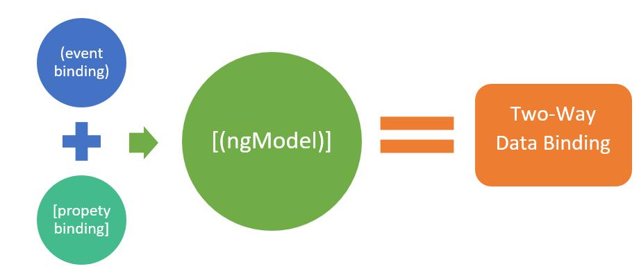 Simplifying Custom Two-Way Data Binding in Angular