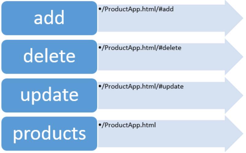 Simplifying Routing In Angularjs Infragistics Blog