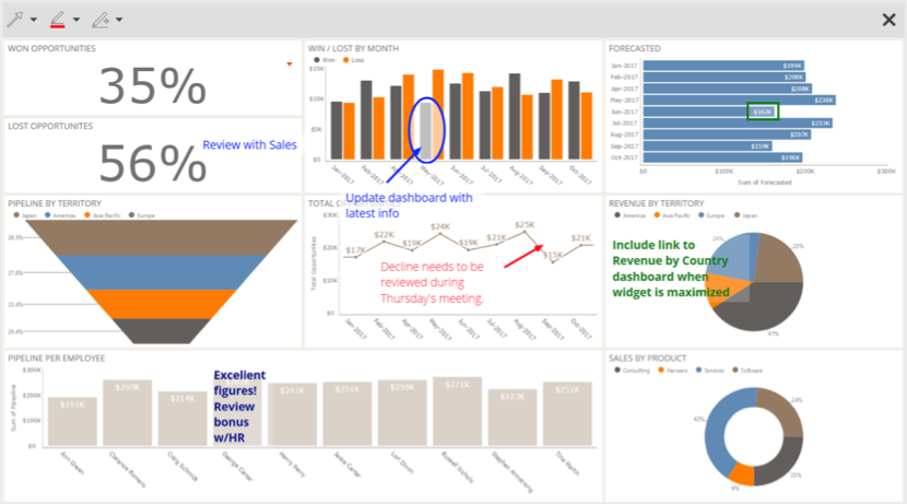 Annotated Dashboard