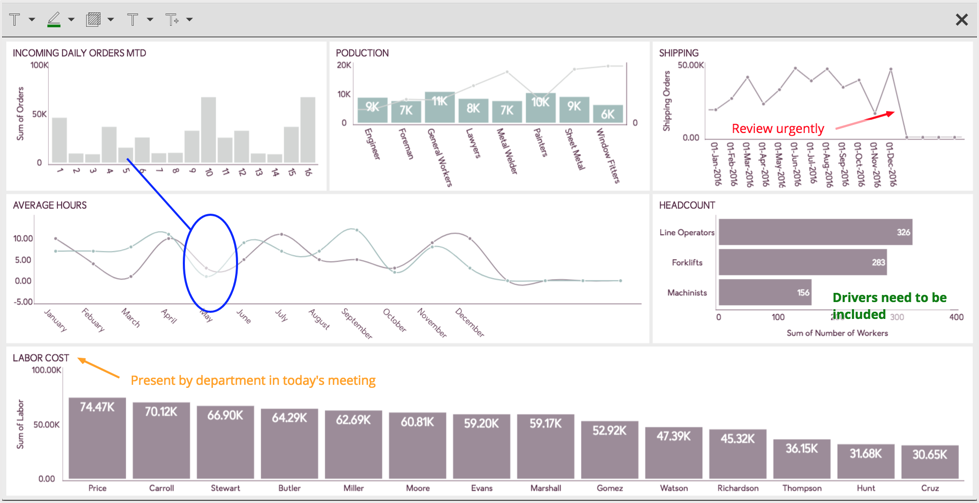 Annotations in Dashboard