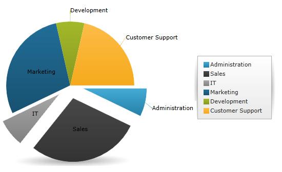 Infragistics Ultimate UI for WPF Data Chart - Visual Studio Marketplace