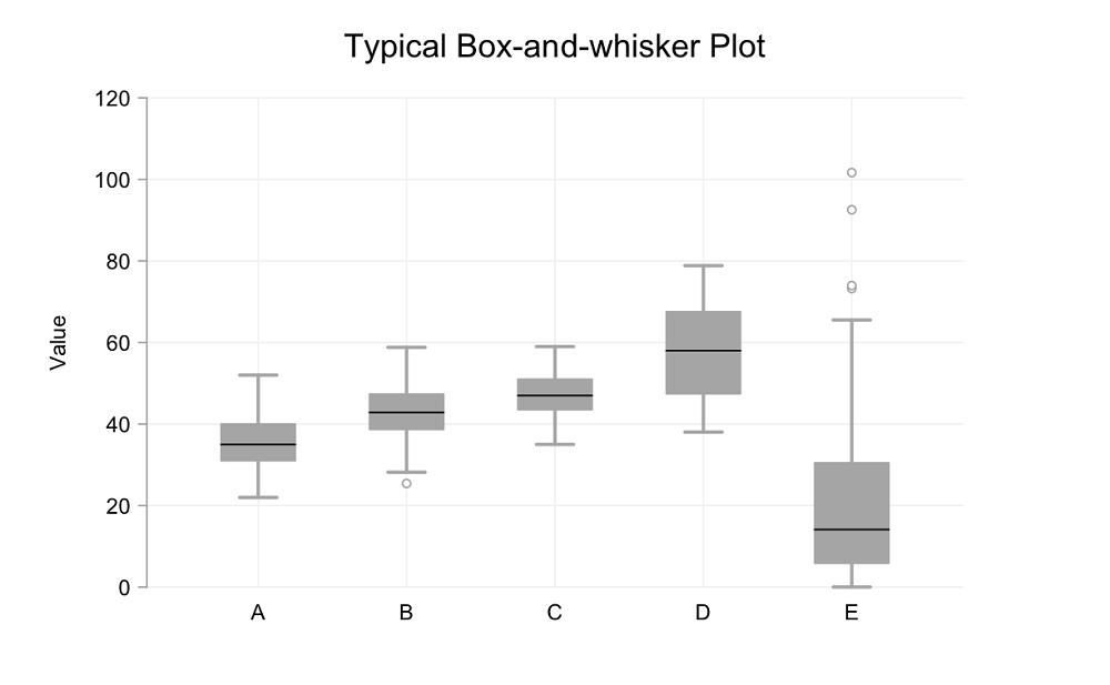 Demystifying box and whisker plots part 1 evangelism demystifying box and whisker plots part 1 facebooktwittergoogledigg itdeliciousredditmyspacestumbleuponlinkedin ccuart Images