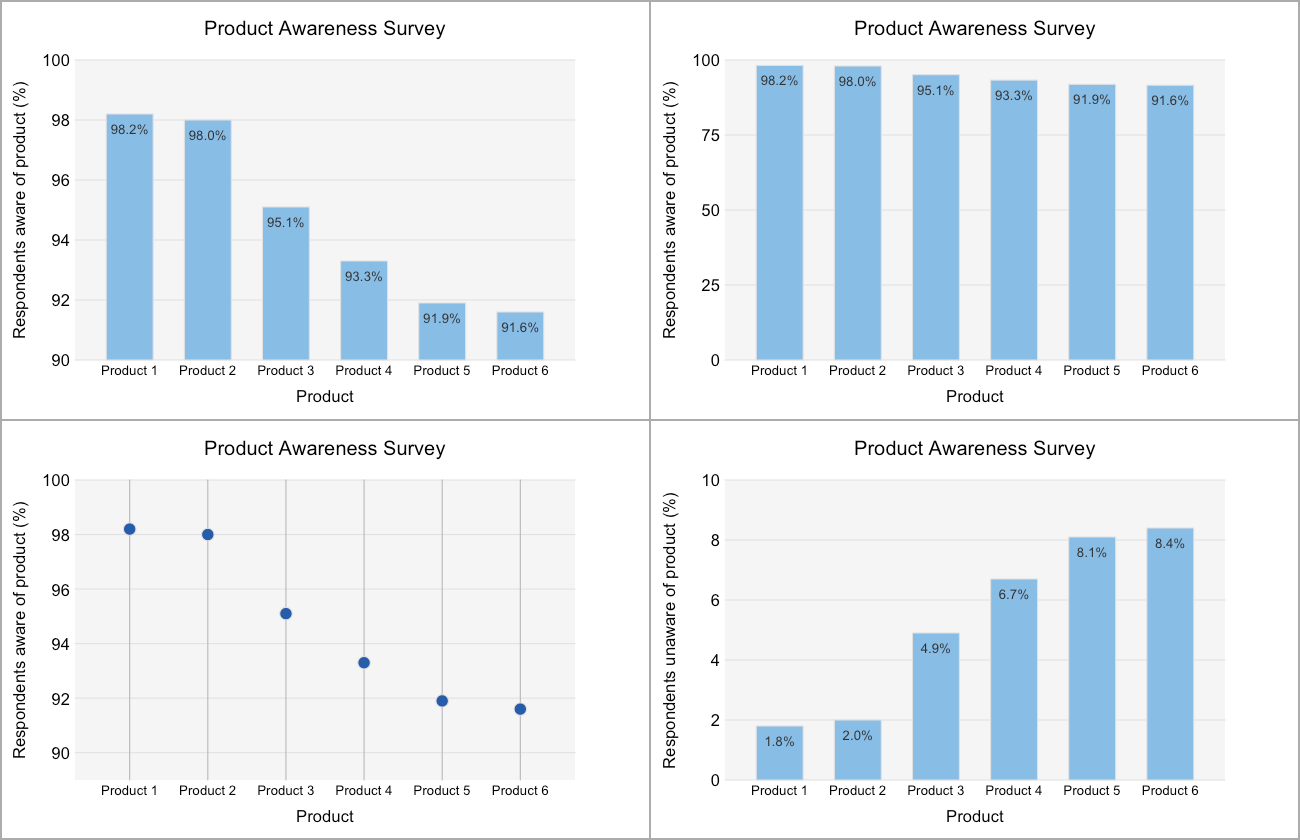 7 Dos and Donts of DataViz Evangelism Infragistics Blog – Examples of T Charts
