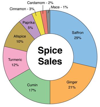 Should I Choose A Pie Chart Or A Bar Chart Infragistics Blog