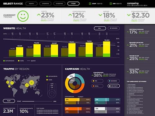 Marketing campaign dashboard