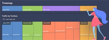 How to Create a Treemap Chart Visualization in Reveal