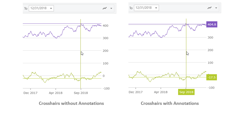 Ignite UI for React - Financial Chart - Crosshairs