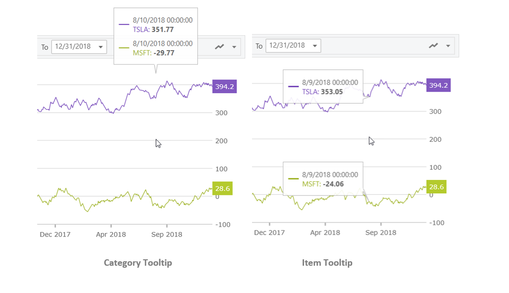 Ignite UI for React - Financial Chart - Tooltips