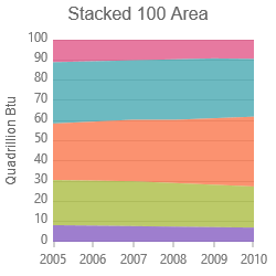 Stacked 100-Area Series
