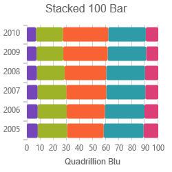 Stacked 100-Bar Series