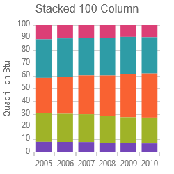 Stacked 100-Column Series