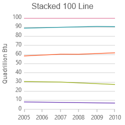 Stacked 100-Line Series