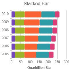 Stacked Bar Series