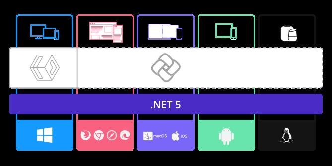 what's-uno-platform