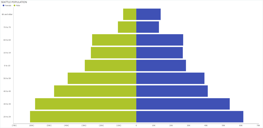 Creating a Population Pyramid Chart using Stacked Bar Charts with