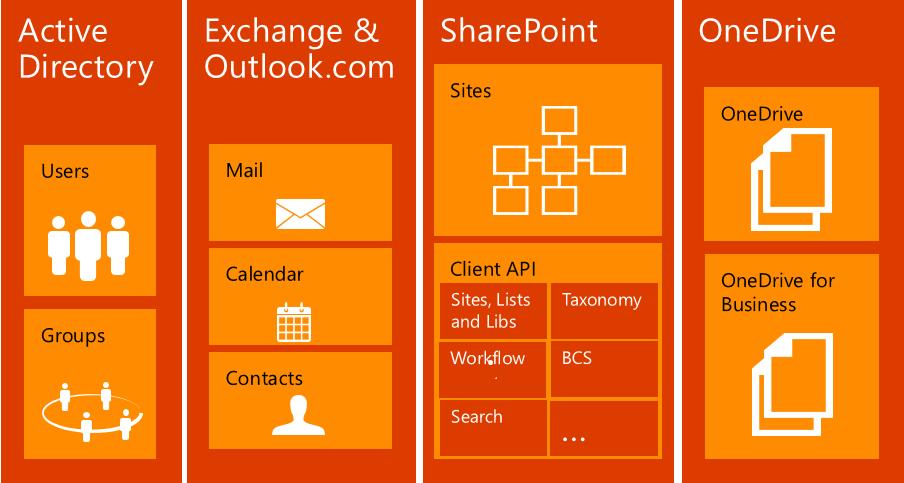 App Development using the Office 365 API – Part 1 | Infragistics Blog