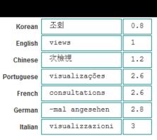 Introduction to Localization and Internationalization | Infragistics
