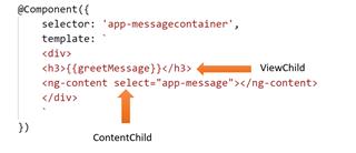 What is ViewChild and ContentChild in Angular | Infragistics Blog