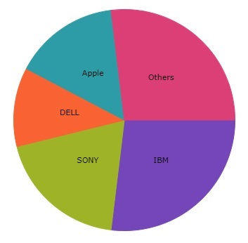 Uno-pie-chart