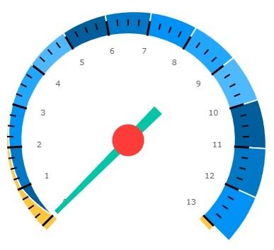 Uno-radial-gauge
