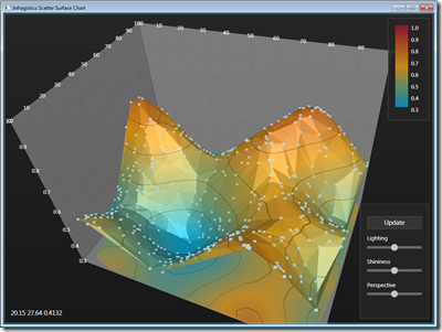 WPF 3D Surface Chart for your scatter data | Infragistics Blog