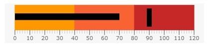 uwp-bullet-graph