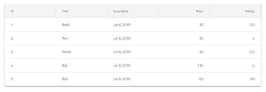 Formatting Data using Pipes in the Ignite UI for Angular