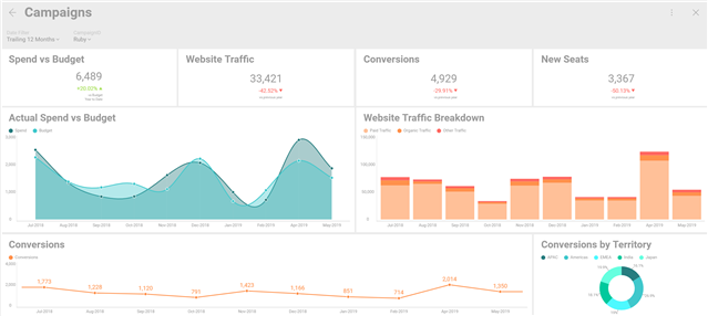 9 Ways to Improve Your Data Visualizations with Reveal