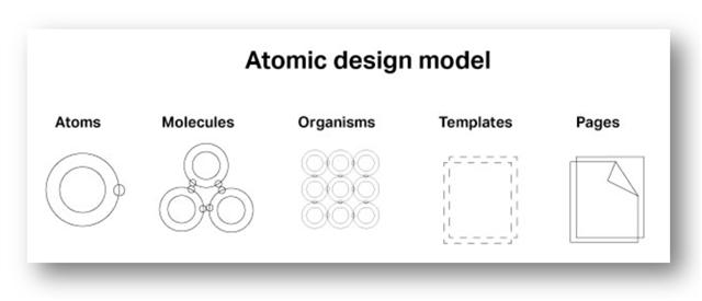 Sketch, Angular, Flutter, Google I/O, Design, UX, Code Gen