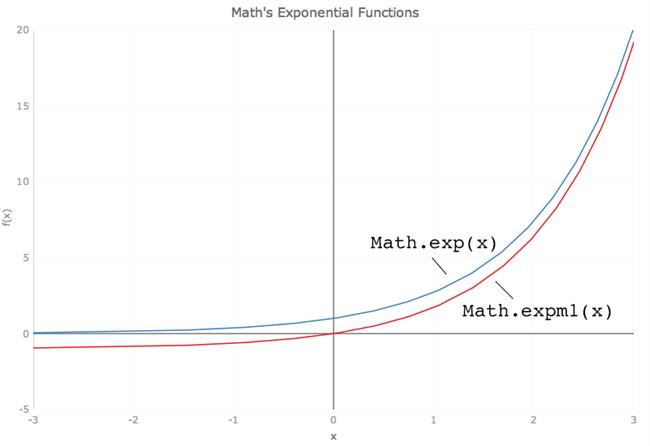 Introducing JavaScript's Math Functions   Infragistics Blog