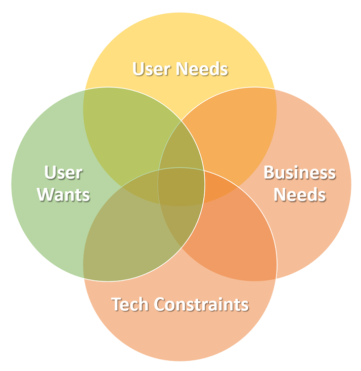 Venn diagram showing overlap of business needs, user wants, user needs, and technical constraints
