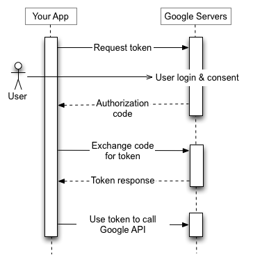 OAuth-Introduction