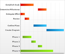 About gantt charts infragistics windows forms help example a gantt chart ccuart Images