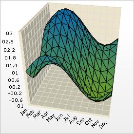 About 3D Heat Map Charts - Infragistics Windows Forms™ Help